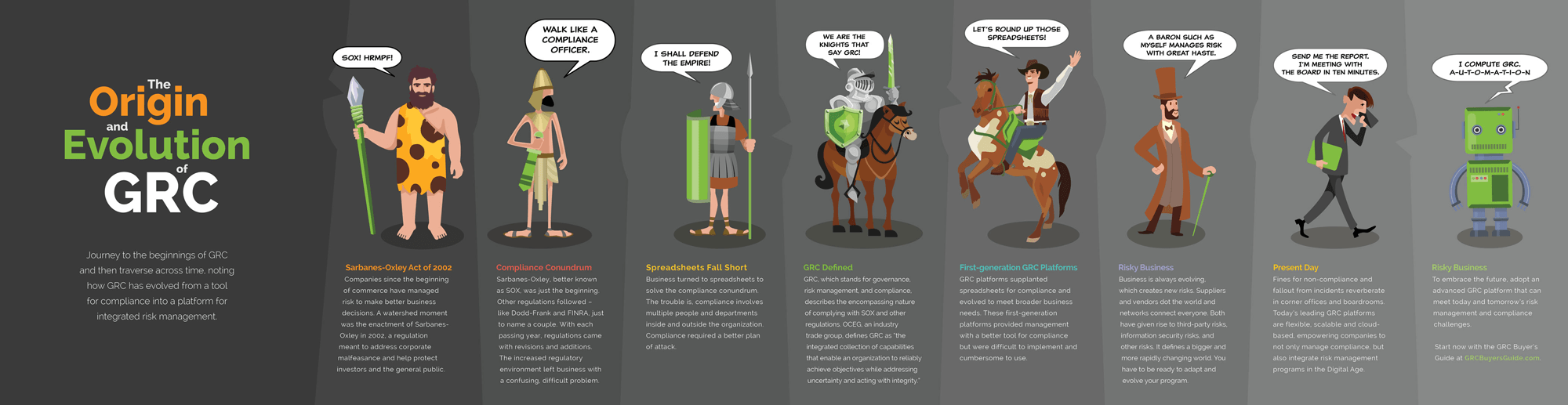 an Infographic with cavemen called The Origin and Evolution of GRC